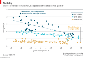 Intro to The Phillips Curve