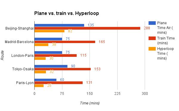 Image result for hyperloop vs plane