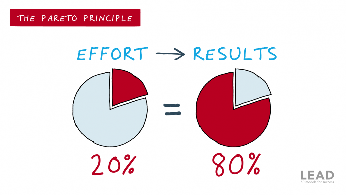The Pareto Principle: Pea Pods' Important Contribution to Business Theory